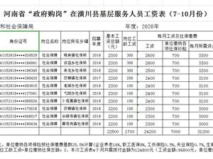 潢川县就业补助资金拟拨付公示