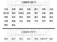 黄冈到底是几线城市?2020最新排名公布!
