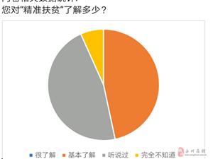 """""""线上线下,全面调研""""长江师范学院扶贫调研活动"""