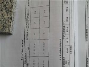 山东省稳泰皮革有限公司排污许可证信息公示